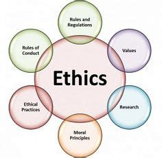 Term paper on code of ethics